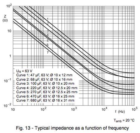 decoupling capacitor vs frequency decoupling capacitor vs frequency 28 images don t kill your circuit with the wrong