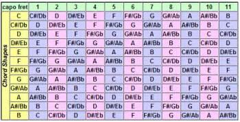 Changing keys using the original chord shapes