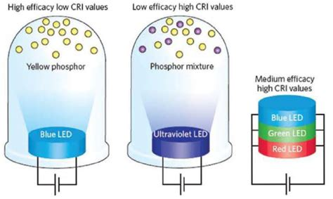 light emitting diode environmental impact 3 assessment of led and oled technologies assessment of advanced solid state lighting the