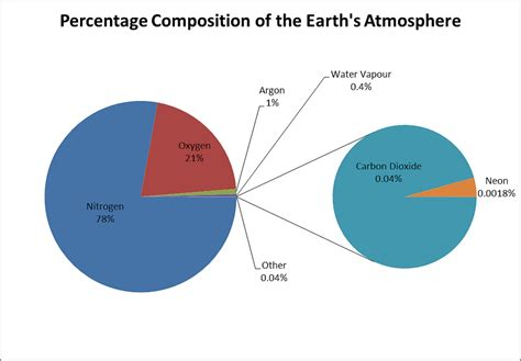 What Is Composition by Composition Of Air On Earth Traffic School