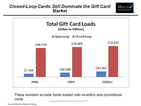 Gift Card Market Research - open loop gift card market size infocard co