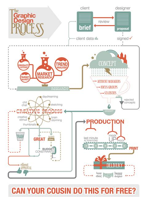 web design process flowchart web design process flowchart www imgkid the image