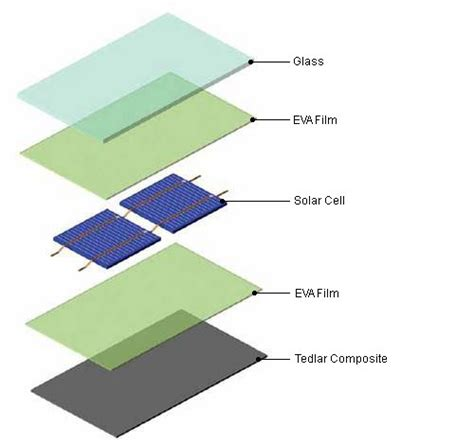 Ethylene Vinyl Acetate Manufacturer Usa - ethylene vinyl acetate composition and