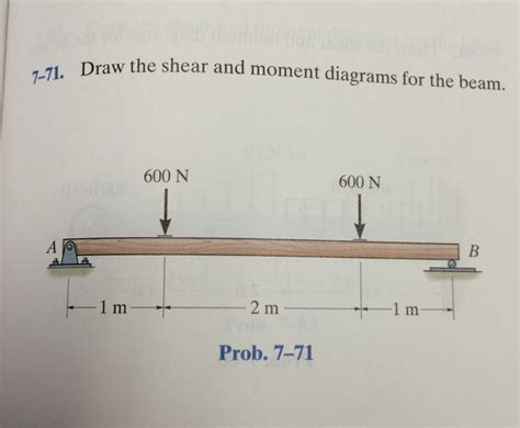 draw the shear and moment diagrams for the beam solved 7 71 draw draw the shear and moment diagrams for t
