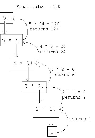 pattern programs in c using recursion blog