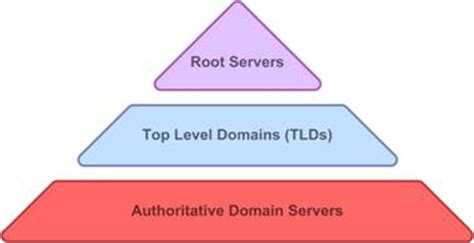 Domain To Host Authoritative Name Services For