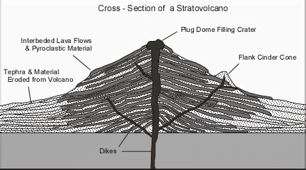Simply Overal Lava volcanoes and volcanic eruptions