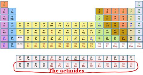 Where Are The Lanthanides Placed On The Periodic Table by Glenn Seaborg Biography Facts And Pictures