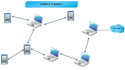 mobile ad hoc networking self configuring mobile ad hoc network manet