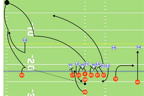 diagram football plays are you an absentee manager a micromanager or a thought