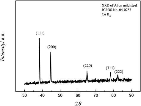 aluminum x ray diffraction pattern electrodeposition of iron and iron aluminium alloys in an