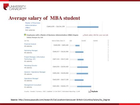 Average Income With Scm Masters Degree And Mba by Canada West Presentation 271014 V1