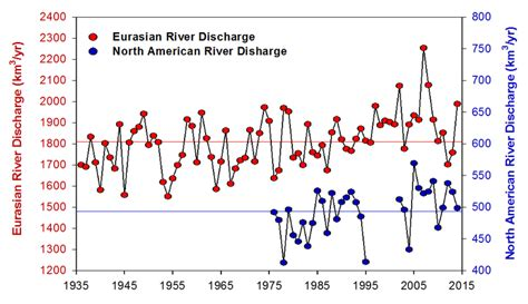 section eight discharge arctic change land rivers