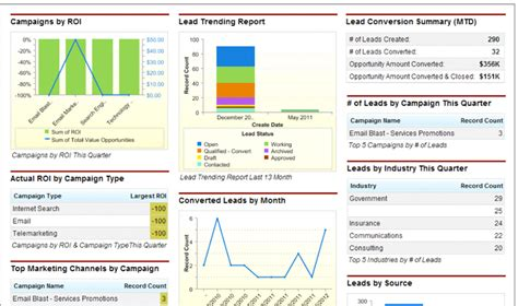 Reports And Dashboards In Salesforce Workbook by Salesforce Dashboards 5 Helpful Tips That Every Marketer Should Salesforce