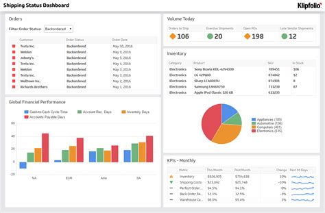 template dashboard dashboard exles and templates klipfolio