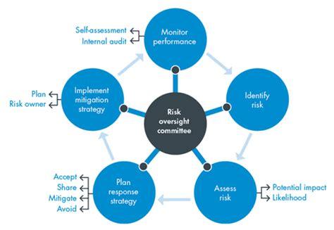 erm tool enterprise risk management erm