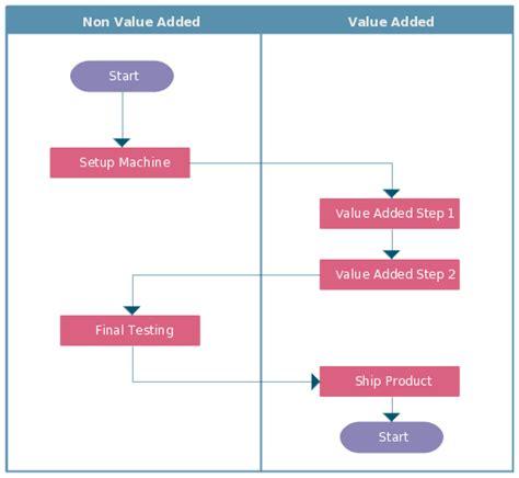 cross functional flowchart problem solving flowchart create a flowchart