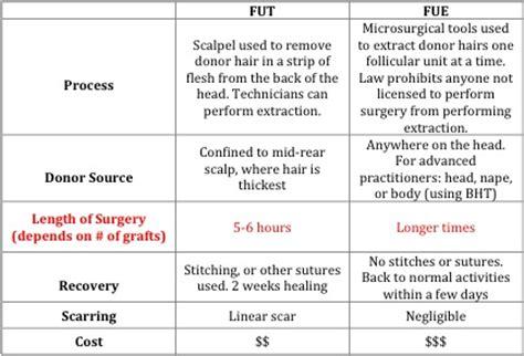 30000 hair graft cost hair transplant cost methods in los angeles
