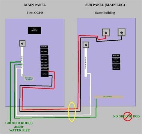 main panel to sub panel wiring diagram wiring diagram