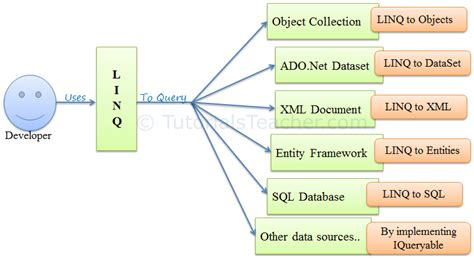 format date linq what is linq