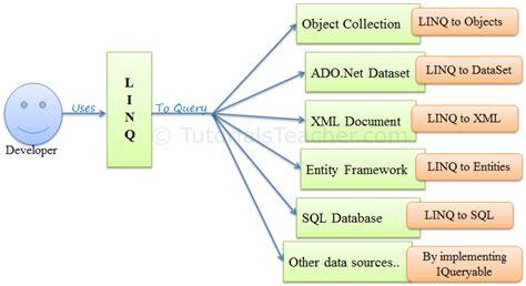 xml linq tutorial vb net what is linq