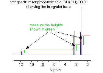 Reading Proton Nmr by Nmr Spectra The Integrator Trace