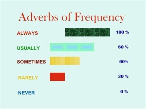 preguntas en ingles how often شرح استخدام frequency adverbs youtube