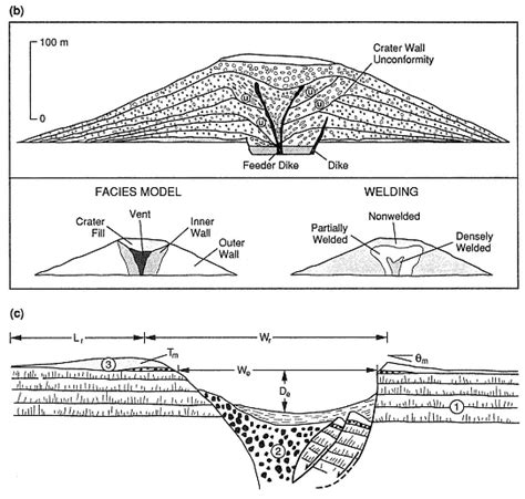 cone cross section imgs for gt spatter cone volcano diagram