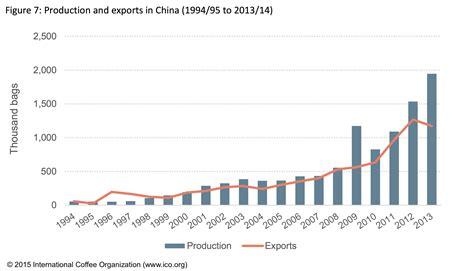 International Coffee Organization Blog ? New ICO study: Coffee in China