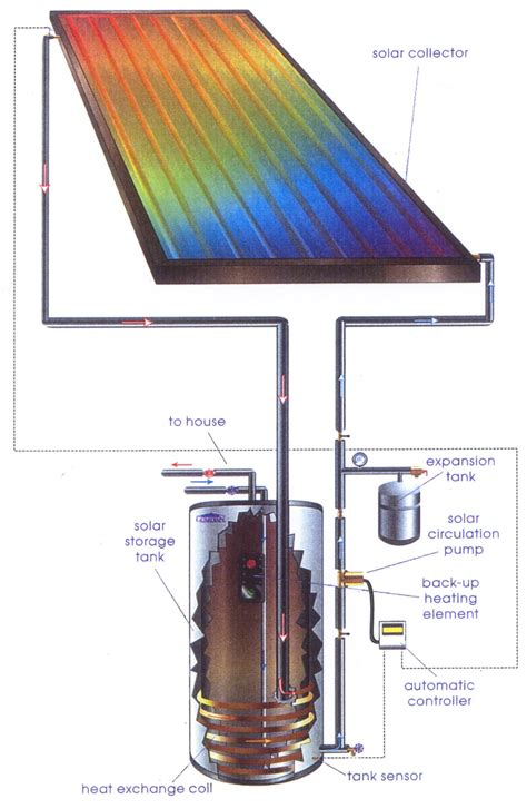 solar powered heat l unusual solar power system diagram ideas water