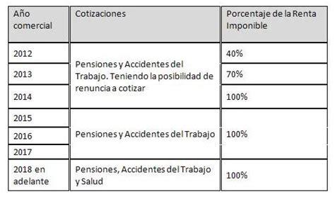 tabla para pagos de seguridad social tabla para pagos de seguridad social