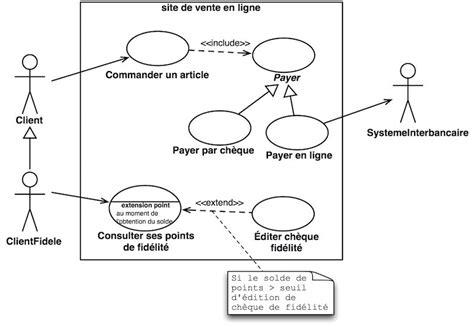 diagramme cas d utilisation uml en ligne expression des besoins avec uml manu rnx medium