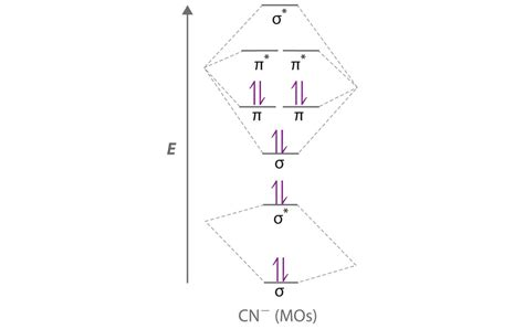 energy pattern of n2 ion delocalized bonding and molecular orbitals