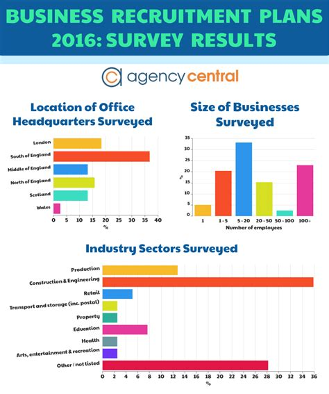 Top Mba Recruiting Companies by Business Recruitment Plans 2016 Survey Results