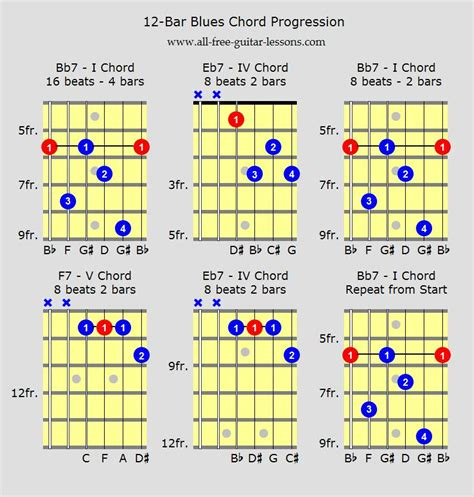 strum pattern for house that built me blues guitar chords