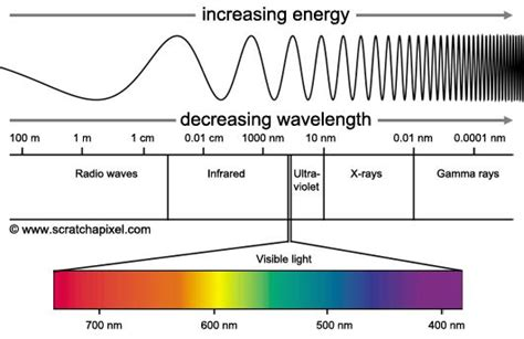 electromagnetic spectrum visible light light as a wave 187 www scratchapixel com science images