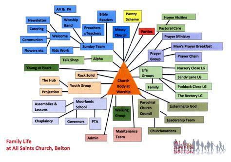 youth activities all saints church belton belton norfolk
