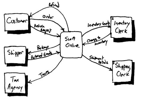 context diagram in visio system context diagram visio
