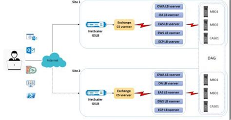 kemp visio jetze s citrix and microsoft guides what s up with