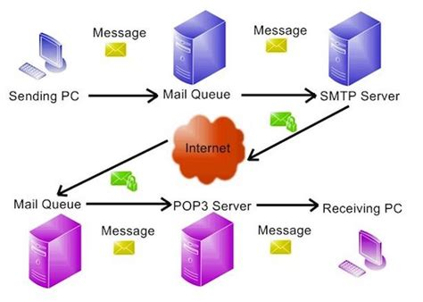 test smtp server steps to test the smtp server using command line on telnet