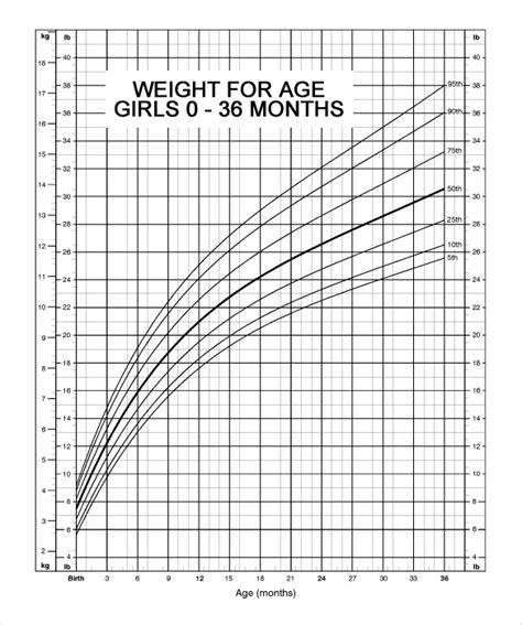 normal height and weight chart 7 free pdf documents download