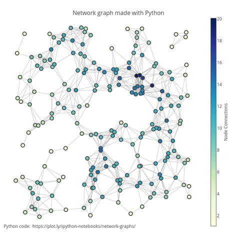 network graph network graph made with python line chart made by