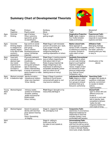 thesis abstract about child development erikson and piaget stages of development chart bing