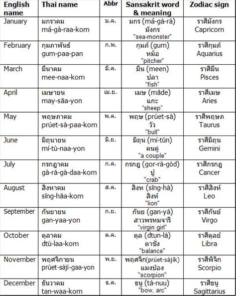 5 Calendar Days Meaning Month Abbreviation 2 Letter Ideas Ee 399 Lecture 2 B