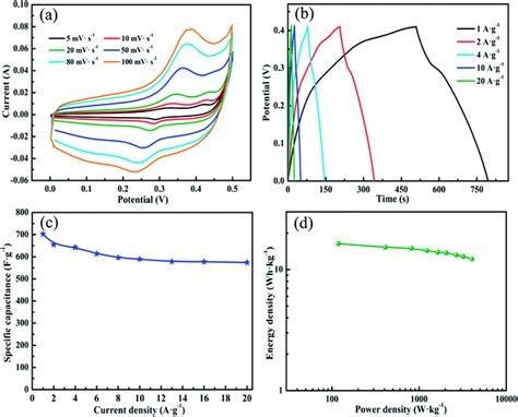 function of supercapacitor a three dimensional vertically aligned multiwall carbon nanotube nico 2 o 4 shell structure