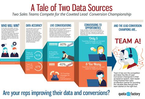 A Tale Of 2 Sales by Accurate Data Sources Are Imperative To Successful