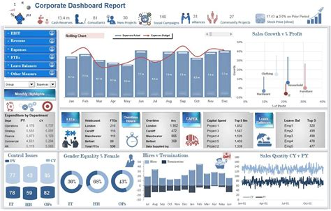 reporting dashboard template the ebit excel dashboard report is an update of another of