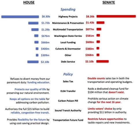 Difference Between House Of Representatives And Senate by Wa Transpo Bill Update Modest Walk Bike Safety Boost