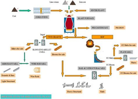 steel process flowchart ppt bhilai steel plant achievements of bhilai steel plant