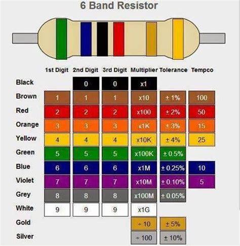 resistor color code javascript resistor color code javascript 28 images resistors wat is een weerstand simple resistor